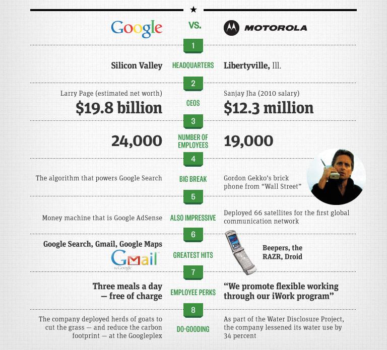 Googlerola Infographic