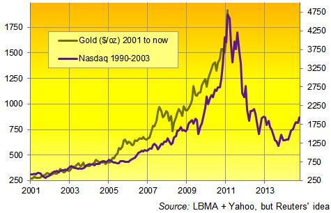 Gold vs Nasdaq - Roubini