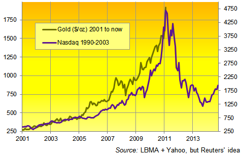 Gold vs Nasdaq - Roubini