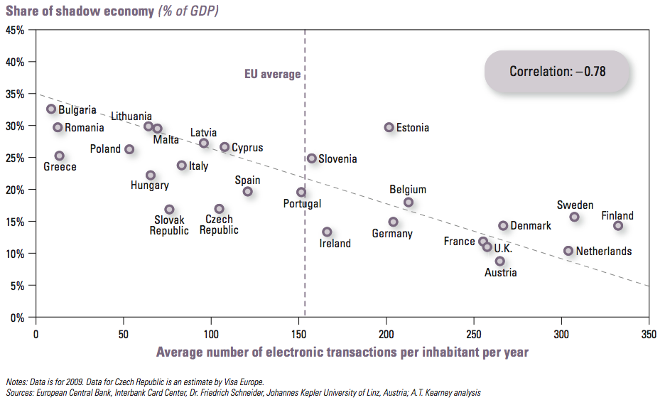 Shadow economy as % of GDP, European countries, 2010