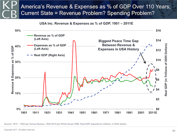 America's Revenue and Expenses as % of GDP in the last 110 years