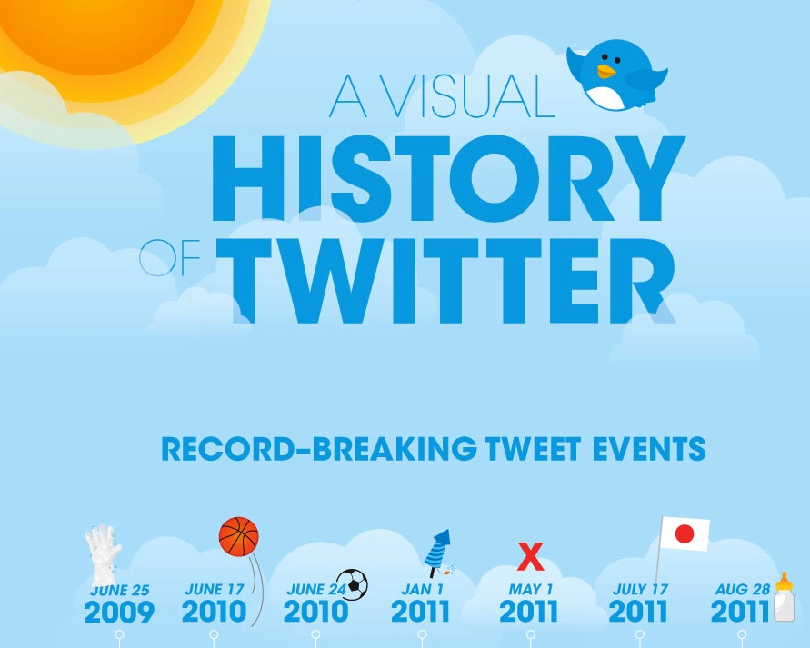 Twitter Visual History